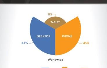 成人網數據看 IT 市場變化