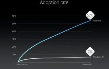 【WWDC 2015】Apple 又抽 Microsoft 水…顯示 Yosemite 升級率高