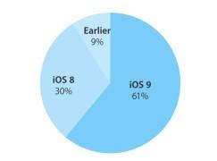 iOS 9 推出一個月有 6 成裝置升級