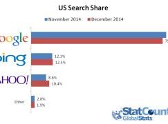 報告指 Yahoo 搜尋器市佔達新高