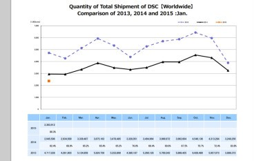 統計顯示 DC 出貨量再創新低