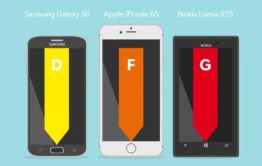 訊號接收測試 S6 完勝 iPhone 6s