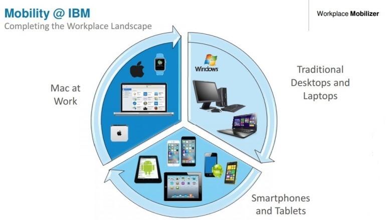 管理BYOD 超複雜 IBM推Workplace Mobilizer方案解困