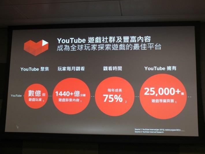 不講不知,YouTube 聚集數億的遊戲玩家,大家更於每月觀看 1,440 億分鐘遊戲影片。