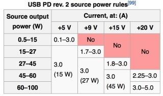 今後的 USB 設備,可能可以用上 100W 電的啊。
