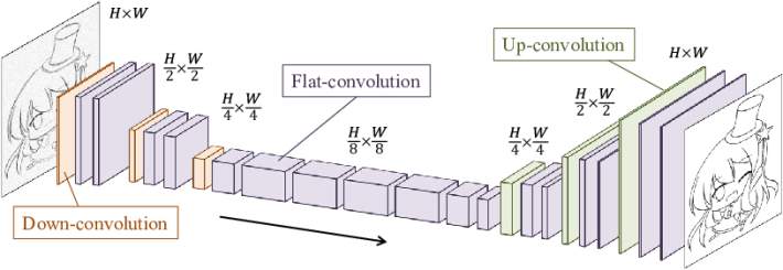 新技術採用三重堆疊神經元網絡模型,將草稿線條簡化、平面化、再重新提升細節