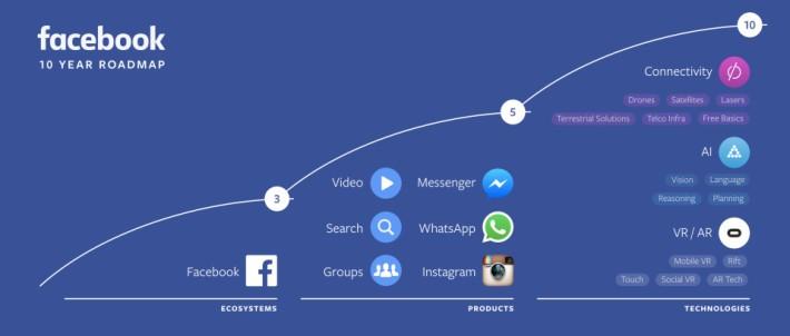 Facebook 又提到未來十年藍圖,預計五年會主力加強發展影片、Messenger、WhatsApp 及 Instagram 等平台,10 年 內則會以 AI、VR 及 AR 等技術主導。