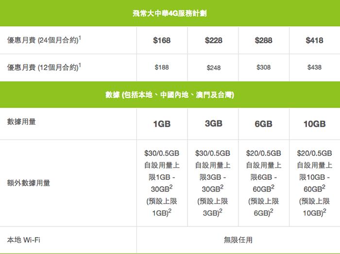 一個月費,即可在本地、中國、澳門及台灣共用計畫入面的4G數據。