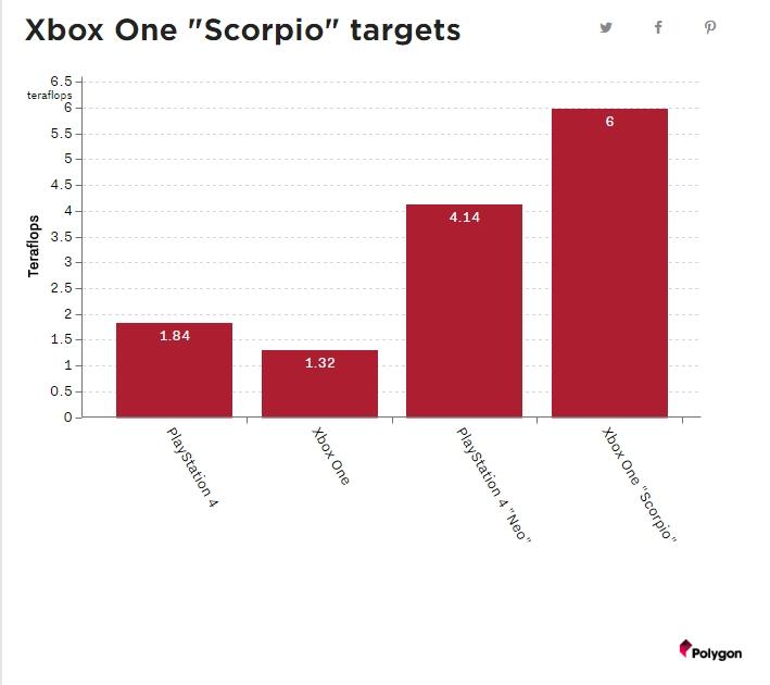 Polygon 表示傳聞中的 Xbox One 強化版(Scorpio),浮點運算性能將超越 PS4 Neo。