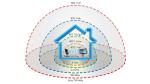 802.11ad主打短距離、高速度傳輸,應用範圍 802.11ac或 802.11n 都要細。未來的802.11ah 制式則相反,使用低頻的 900MHz 頻譜,主力加強覆蓋範圍。