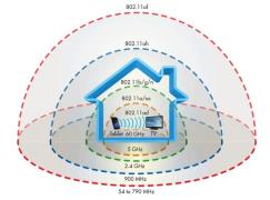 解構無線網絡制式 802.11ad 技術