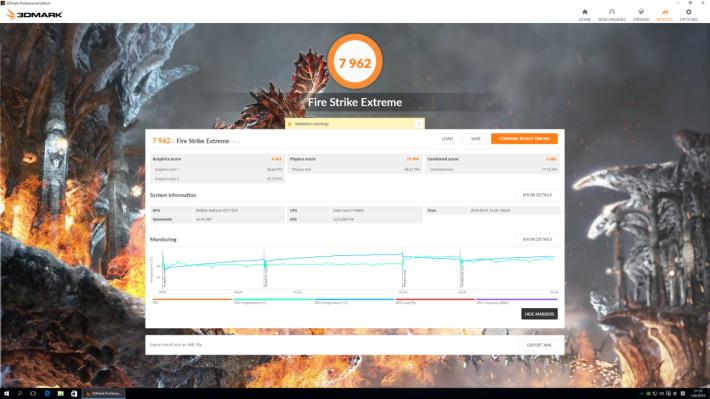 Fire Strike Extreme 就有接近 8,000 分,GTX 1080 有 9,363 分,GTX 980 Ti 就係 7,373 分,GTX 1070 再次跑贏 GTX 980 Ti!