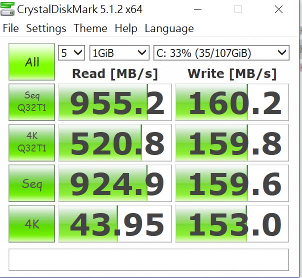 採用 NVM e PCI-E 3 . 0 x4 介 面之 Samsung PM951 SSD,但受到 128GB 容量所限,持續讀速不到1,000MB/s,寫入更只有200MB/s 之內。