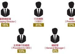 變臉詐騙圍攻CEO 誘騙CFO