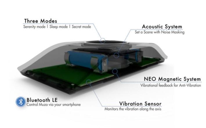 Muzo 內置振動深測器、聲波系統及藍芽等。