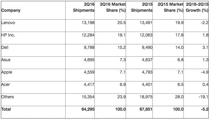 Gartner 2016 年第二季生產商市場佔有率排名