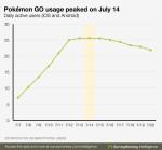 Pokemon Go 每日活躍用戶數趨勢