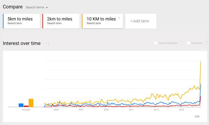 Pokemon Go 導致 Google 單位轉換搜尋量激增!? 圖 3