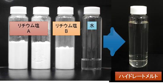 水解電池以兩種鋰鹽和水製成,不易爆炸又不損害環境。