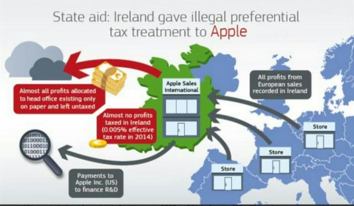 歐洲委員會用圖表說明 Apple 如何避稅