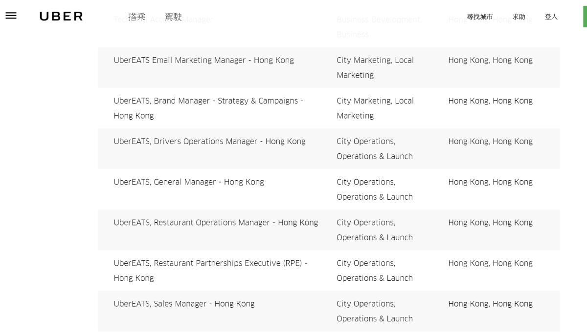 Uber 在網站刊登多個與UberEATS 相關的職位,正招兵買馬。