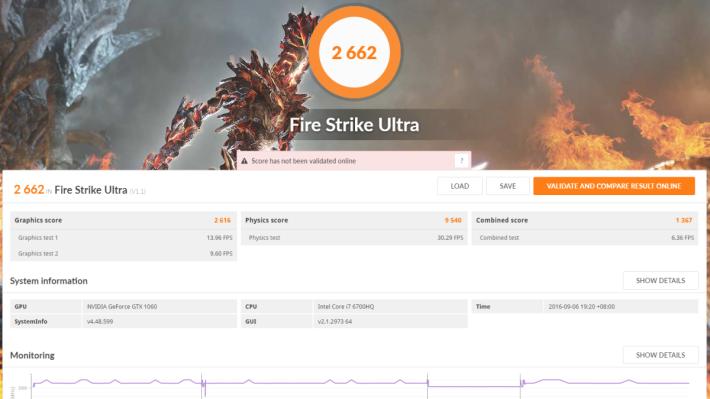3DMark Time Spy 跑出 3,600 多分,Fire Strike Ultra亦達 2,600 多分,桌面版 GTX 1060 分別為 4,266 及 3,026 分,可見流動版已可達到桌面版愈 85% 效能。