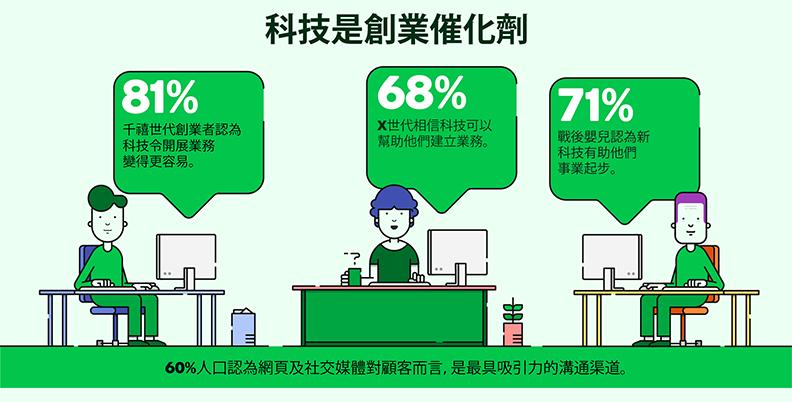 報告指出,科技是創業的催化劑。