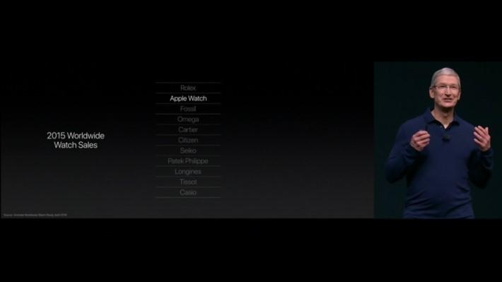 Apple watch 於 2015 年手表銷售表現名列前茅,好威威!