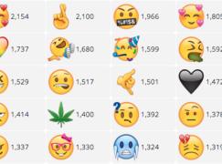投稿又投票 選出你最喜歡的Emoji
