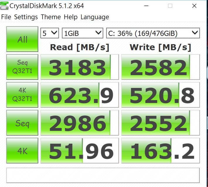 SuperRAID 4 SSD之持續讀取速度高達3,200MB/s,寫入亦有2,500MB/s以上,表現突出。