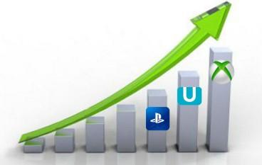 Xbox One用戶最沉迷遊戲世界??