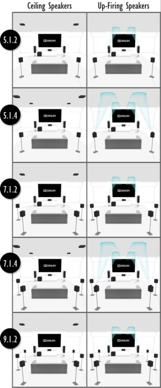 SC-LX901 屬於 11 聲道機種,可以靈活使用 5.1.2、5.1.4、7.1.2、7.1.4 或 9.1.2的喇叭接駁方式。