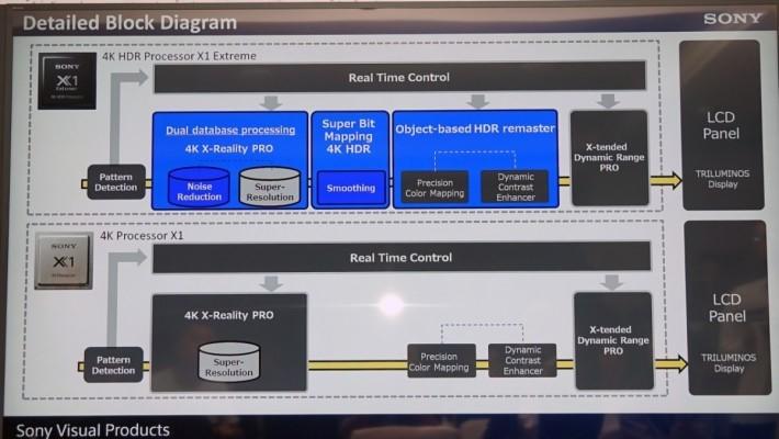 新的X1 Extreme 處理器除進行 4K畫質提升外也加入更多運算功能。