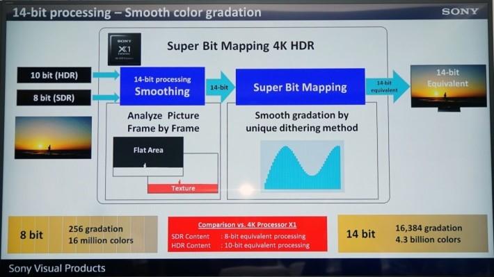 將畫而提升至14bit 處理,改善 LCD 電視一向的色深不足導致的漸層情況。