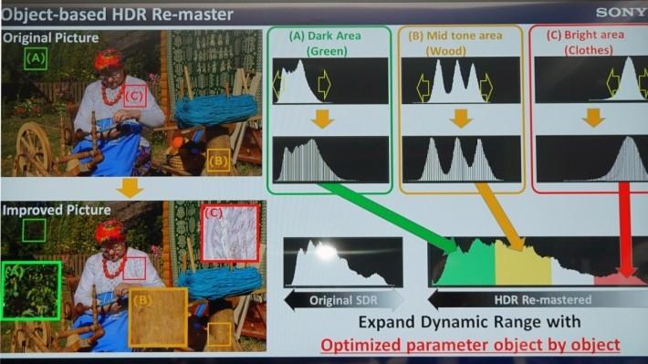 按畫而不同版塊進行 HDR 運算,比單一 HDR 更可防止細節流失。