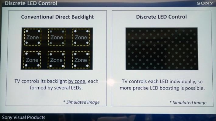 新的獨立 LED 光點控制,使黑色表現大幅提升,再沒有以往 LCD 電視畫面像有一層灰色的影像。