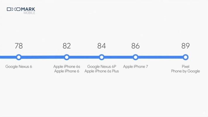 Google Pixel DxOMark mobile 跑分高過 iPhone 7