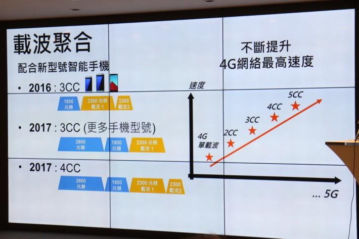現時 4G+ 網絡主要為 2CA,未來將會使用 3CA 甚至更多,更多載波令網絡容量提高,速度亦會提升。