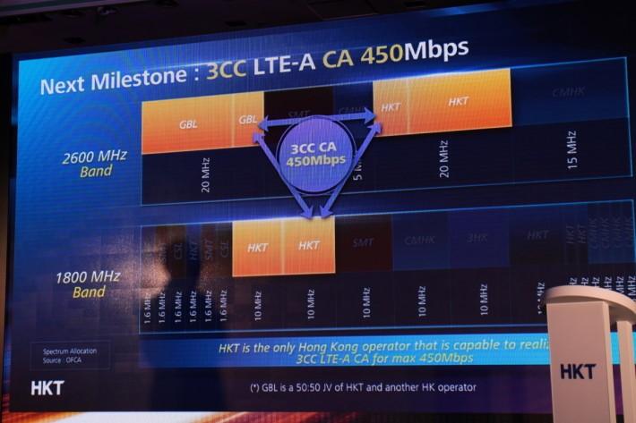 上年 csl. 公布 2016 年將會推出 3CC CA(三載波 聚合)網絡,最高理論速度可達 450Mbps。
