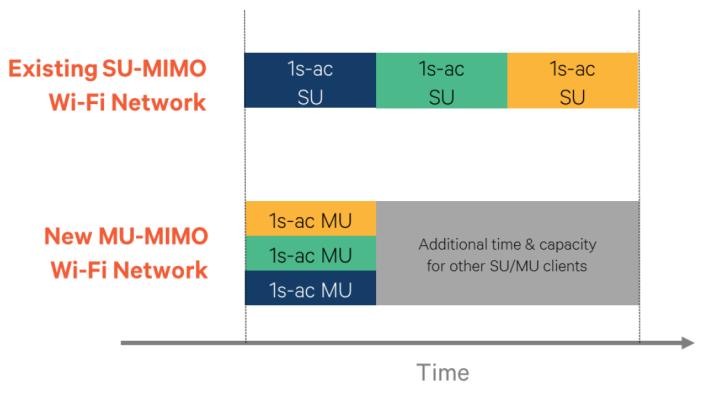 相對於 SU-MIMO,MU-MIMO 可以同時向多台裝置傳輸,有效用盡頻寬。
