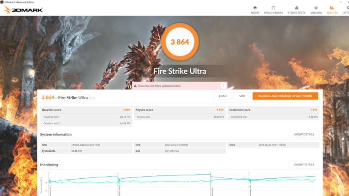 Fire Strike Ultra 分數則有接近 3,900 分,桌面版參考分數則為 4,165 分,差距不到一成。由於此機屏幕只是 Full HD 解像度,開盡最高畫質應付新戲,亦可輕易取得流暢表現。