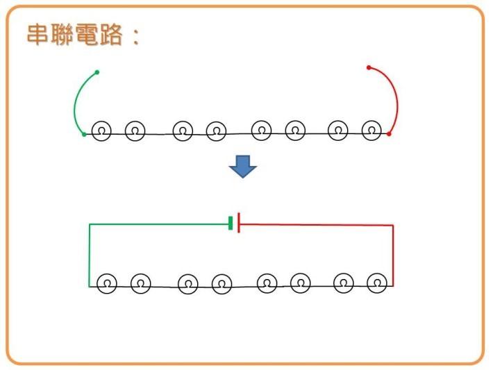 串聯電路沒有分支的電路。