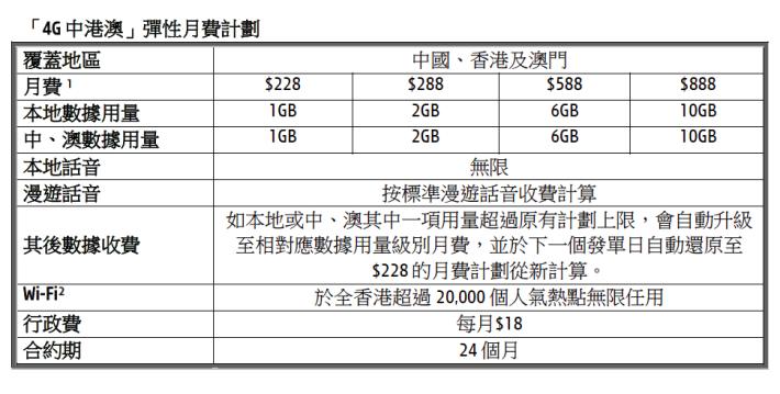月費由 $228 起(另繳行政費 $18)及簽約 24 個月,客戶於香港更可享有無限話音通話。