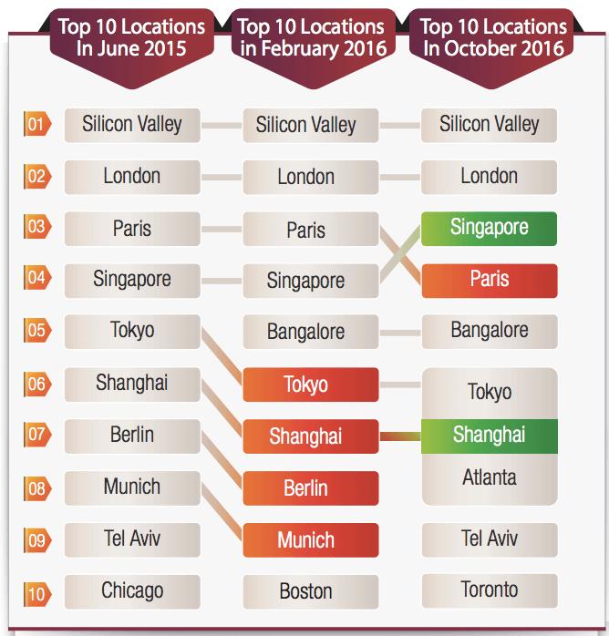 截至2016年10月,各城市的創新中心排名。(資料來源:Capgemini 和 Altimeter Group)