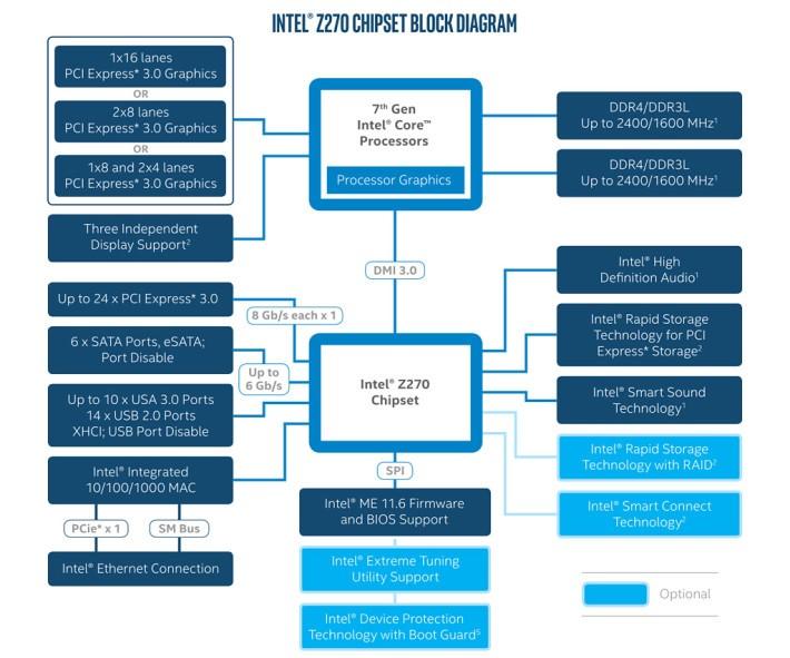 Intel Z270 主要增加更多 PCI-e 3.0 通道。