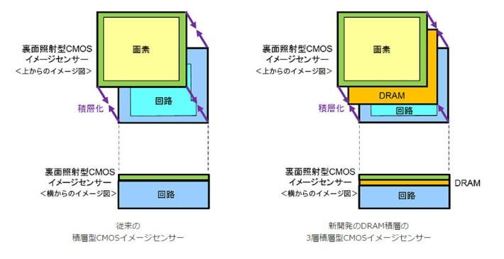 在 CMOS 上面加上 DRAM 紀憶,以處理大量的影像資料。