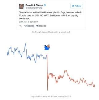 豐田汽車在紐約交易所的股價,在特朗普留言之後應聲下跌。