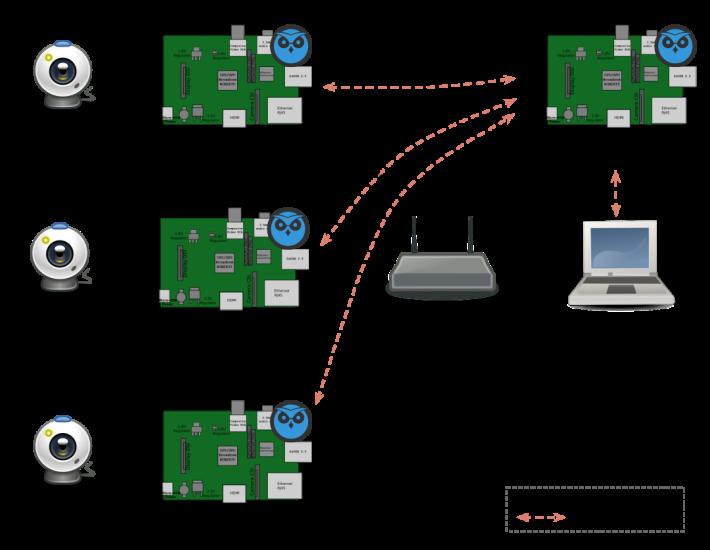官方提供多種建立監控網絡的建議