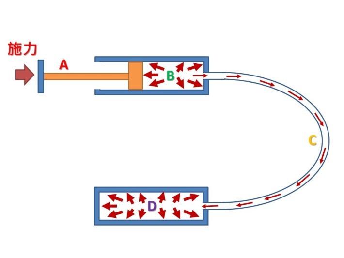 液壓機器人手臂是運用了「流體力學」的「帕斯卡原理」,在密閉容器中,靜止流體的某一部分發生壓力變化,它會毫無損失地傳送至流體的各部分和容器的內壁。