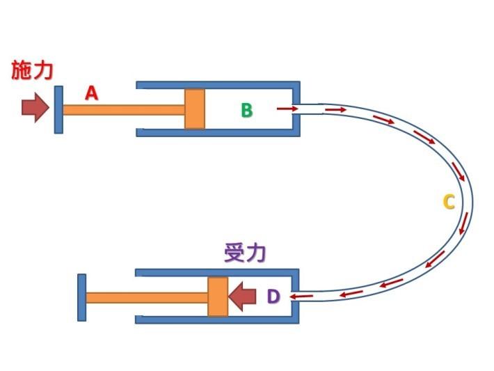 當施力於A的活塞,會使膠針筒B內受到壓力,而膠針筒B所受的壓力會傳到膠管C內,再傳至膠針筒D內,實際上B、C和D所受的壓力是相同的。
